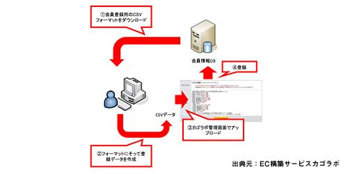 会員情報CSVアップロード(権限付き)機能