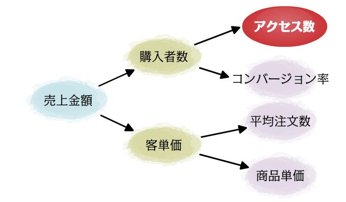 売上分解表_アクセス数