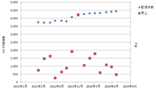 メルマガ件数と売上のグラフ