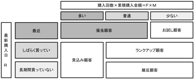 RFM分類