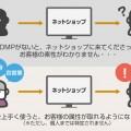 DMPの概念図