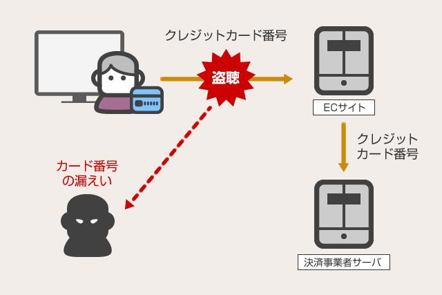 SSLの盗聴