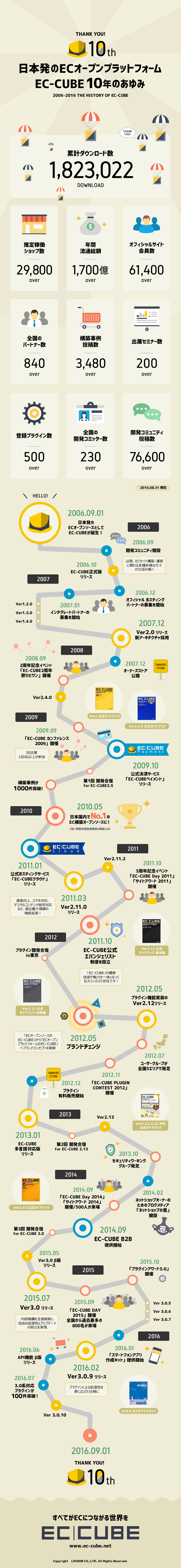 日本発のECオープンプラットフォーム EC-CUBE10年のあゆみ