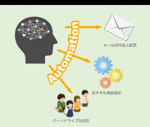 自動化の図