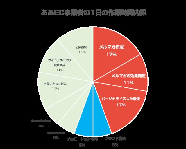 作業時間内訳円グラフ