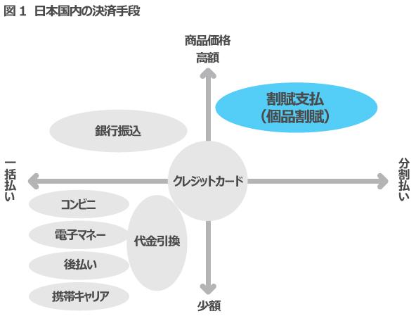 図1 日本国内の決済手段