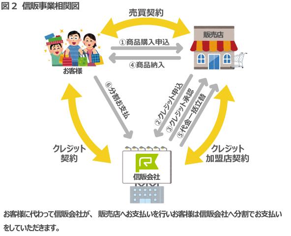 図2 信販事業相関図