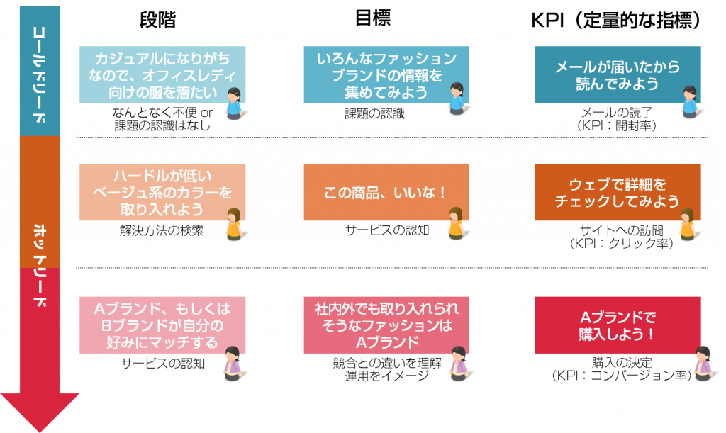 lead_kpi