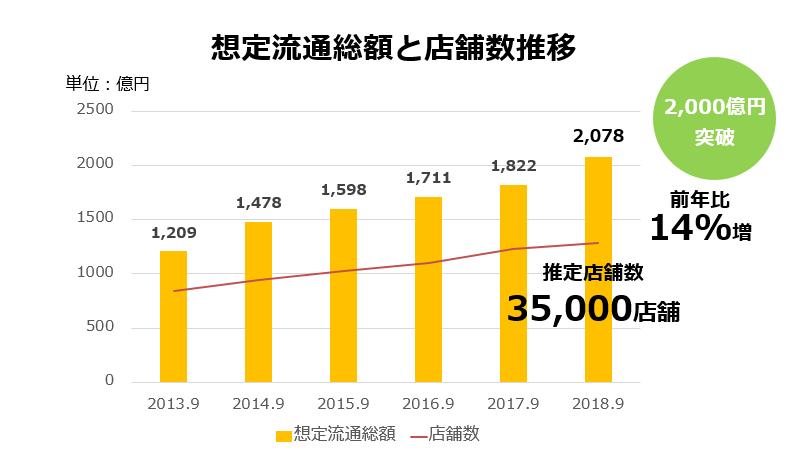 2018年9月期は推定流通総額が2000億を突破しました!