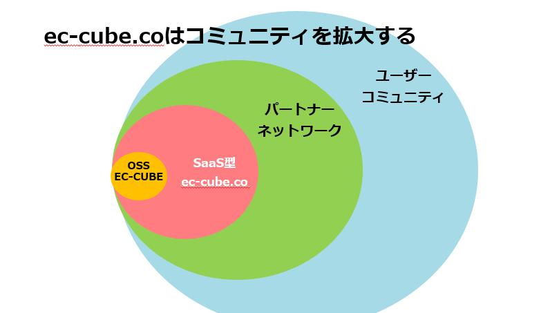 EC-CUBEの世界観はec-cube.coで更に広がる