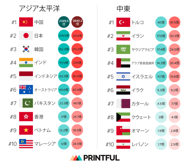 最初のインフォグラフィックを見て分かることは、世界トップ11位を見ると、英語圏の国が約半分を占めているということです。