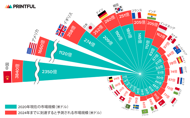 ファッション・アパレルEC 世界国別市場規模ランキング