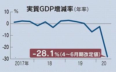 実質GDP増減率_本文