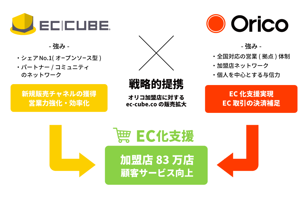20201029_press_eccube_orico2 (1)